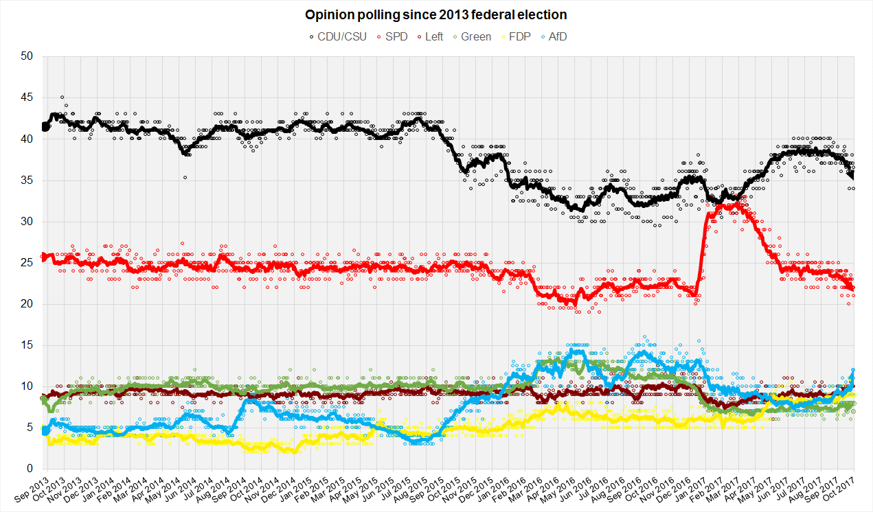 german_opinion_polls_2017_election1